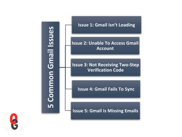 5 Common Gmail Issues