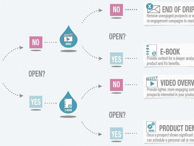 Drip Email Marketing Explained