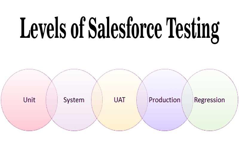 Levels of Salesforce Testing
